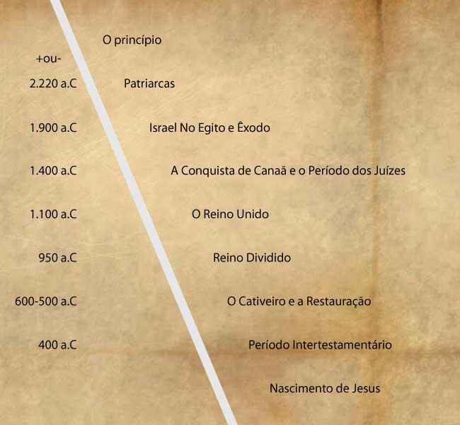 Gráfico simples AT e NT - Logos do Reino